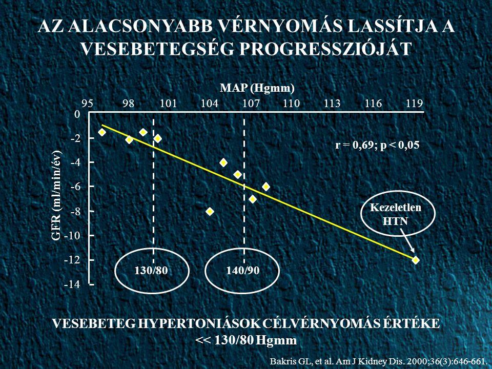 9598101104107110113116119 r = 0,69; p < 0,05 MAP (Hgmm) GFR (ml/min/év) 130/80140/90 Kezeletlen HTN 0 -2 -4 -6 -8 -10 -12 -14 AZ ALACSONYABB VÉRNYOMÁS