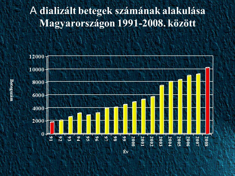 A dializált betegek számának alakulása Magyarországon 1991-2008. között