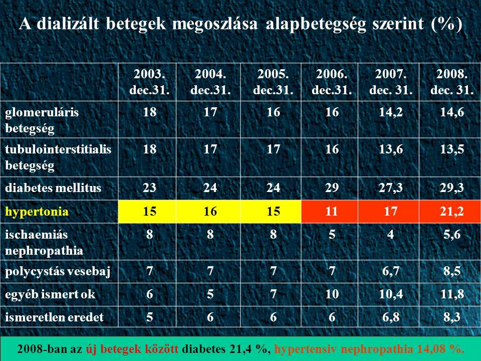 A dializált betegek megoszlása alapbetegség szerint (%) 2003. dec.31. 2004. dec.31. 2005. dec.31. 2006. dec.31. 2007. dec. 31. 2008. dec. 31. glomerul