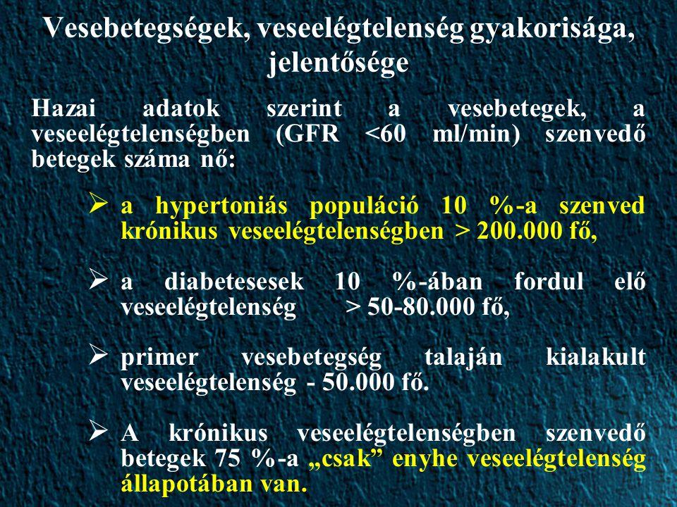Vesebetegségek, veseelégtelenség gyakorisága, jelentősége Hazai adatok szerint a vesebetegek, a veseelégtelenségben (GFR <60 ml/min) szenvedő betegek