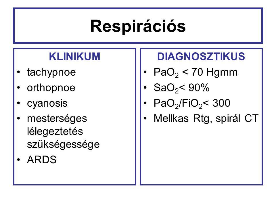 Respirációs KLINIKUM tachypnoe orthopnoe cyanosis mesterséges lélegeztetés szükségessége ARDS DIAGNOSZTIKUS PaO 2 < 70 Hgmm SaO 2 < 90% PaO 2 /FiO 2 <