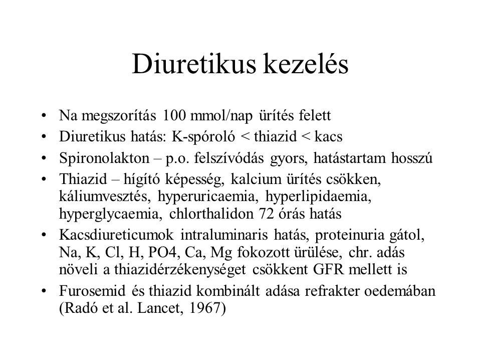 Diuretikus kezelés Na megszorítás 100 mmol/nap ürítés felett Diuretikus hatás: K-spóroló < thiazid < kacs Spironolakton – p.o. felszívódás gyors, hatá