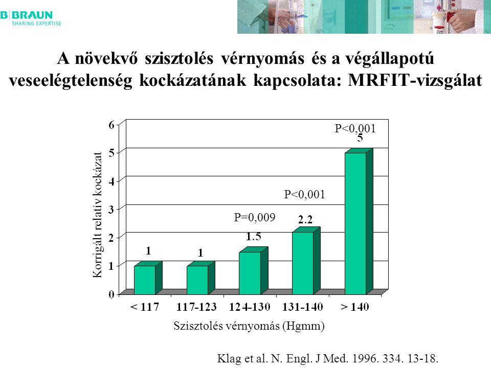 A növekvő szisztolés vérnyomás és a végállapotú veseelégtelenség kockázatának kapcsolata: MRFIT-vizsgálat Szisztolés vérnyomás (Hgmm) Korrigált relatív kockázat Klag et al.