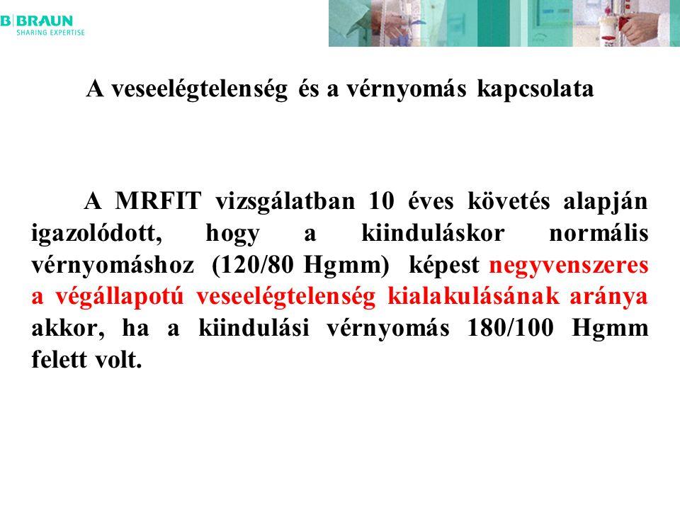 A veseelégtelenség és a vérnyomás kapcsolata A MRFIT vizsgálatban 10 éves követés alapján igazolódott, hogy a kiinduláskor normális vérnyomáshoz (120/80 Hgmm) képest negyvenszeres a végállapotú veseelégtelenség kialakulásának aránya akkor, ha a kiindulási vérnyomás 180/100 Hgmm felett volt.