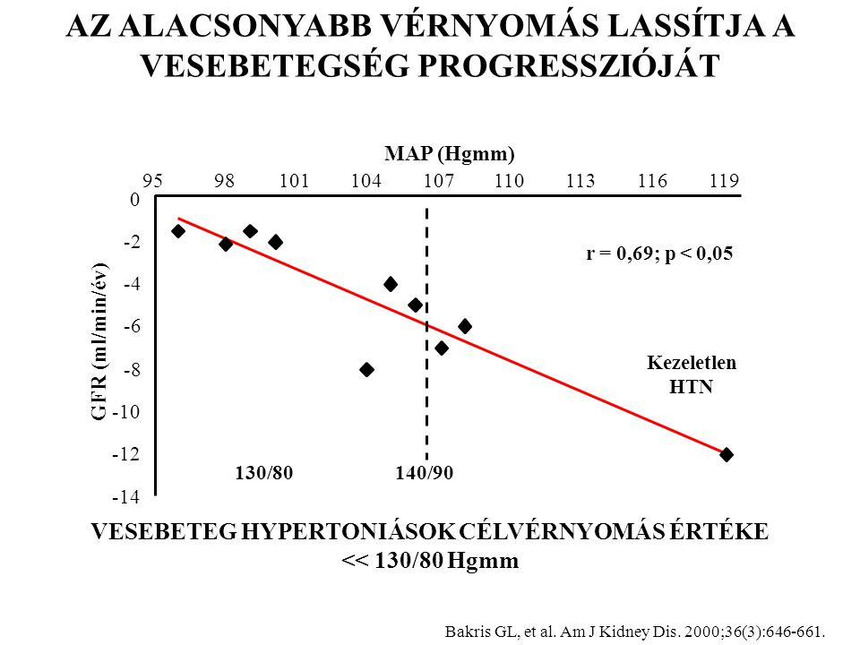 9598101104107110113116119 r = 0,69; p < 0,05 MAP (Hgmm) GFR (ml/min/év) 130/80140/90 Kezeletlen HTN 0 -2 -4 -6 -8 -10 -12 -14 AZ ALACSONYABB VÉRNYOMÁS LASSÍTJA A VESEBETEGSÉG PROGRESSZIÓJÁT Bakris GL, et al.