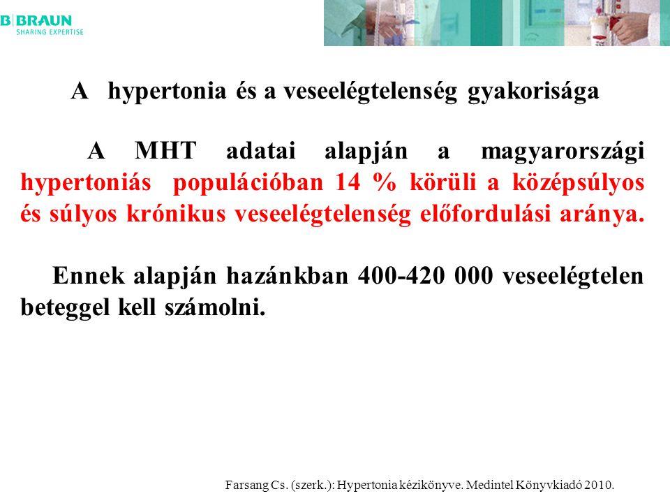 A MHT adatai alapján a magyarországi hypertoniás populációban 14 % körüli a középsúlyos és súlyos krónikus veseelégtelenség előfordulási aránya.