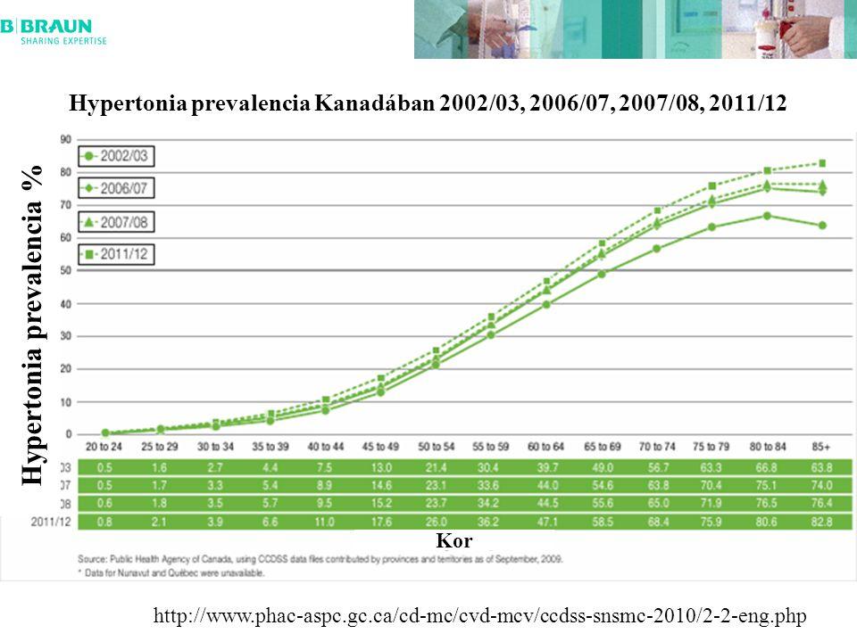 Hypertonia prevalencia Kanadában 2002/03, 2006/07, 2007/08, 2011/12 Kor Hypertonia prevalencia % http://www.phac-aspc.gc.ca/cd-mc/cvd-mcv/ccdss-snsmc-2010/2-2-eng.php