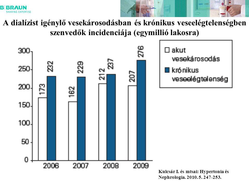 A dialízist igénylő vesekárosodásban és krónikus veseelégtelenségben szenvedők incidenciája (egymillió lakosra) Kulcsár I.
