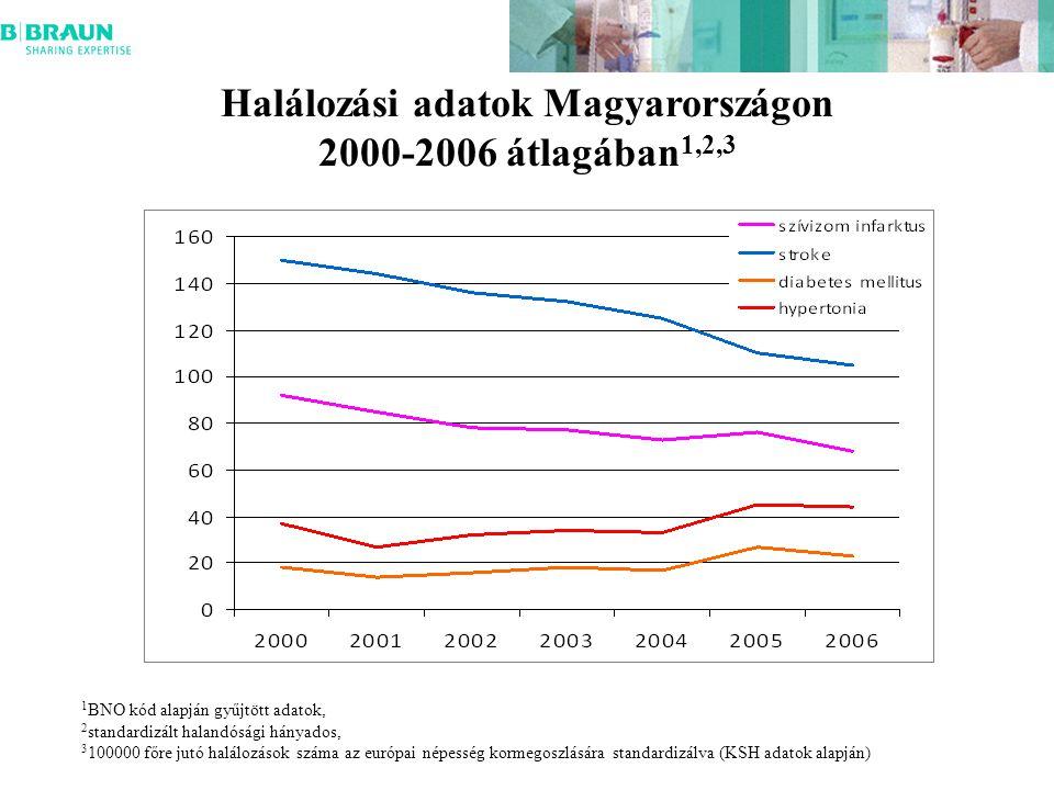 Halálozási adatok Magyarországon 2000-2006 átlagában 1,2,3 1 BNO kód alapján gyűjtött adatok, 2 standardizált halandósági hányados, 3 100000 főre jutó halálozások száma az európai népesség kormegoszlására standardizálva (KSH adatok alapján)