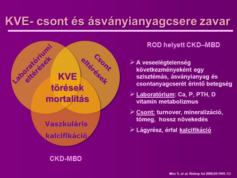 Moe S, et al. Kidney Int 2006;69:1945–53 KVE- csont és ásványianyagcsere zavar ROD helyett CKD–MBD  A veseelégtelenség következményeként egy szisztém