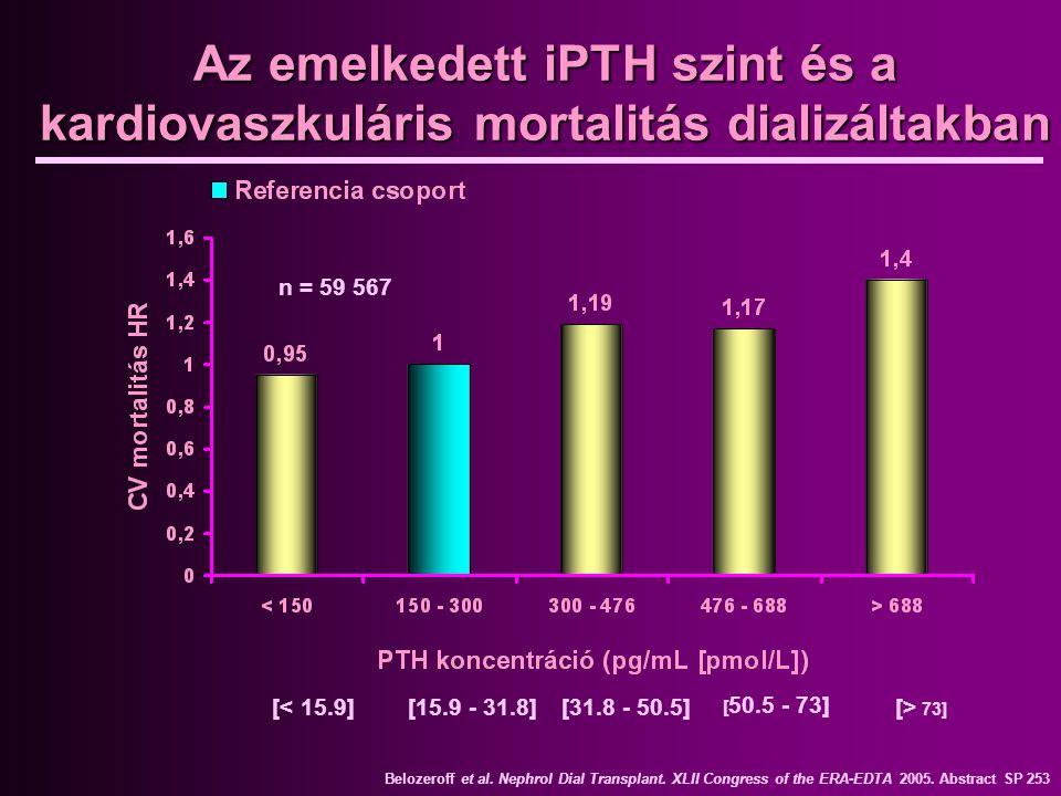 Az emelkedett iPTH szint és a kardiovaszkuláris mortalitás dializáltakban n = 59 567 Belozeroff et al. Nephrol Dial Transplant. XLII Congress of the E