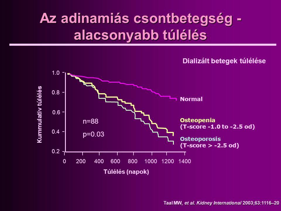 Az adinamiás csontbetegség - alacsonyabb túlélés Taal MW, et al. Kidney International 2003;63:1116–20 n=88 p=0.03 1.0 0.8 0.6 0.4 0.2 0200400600800100