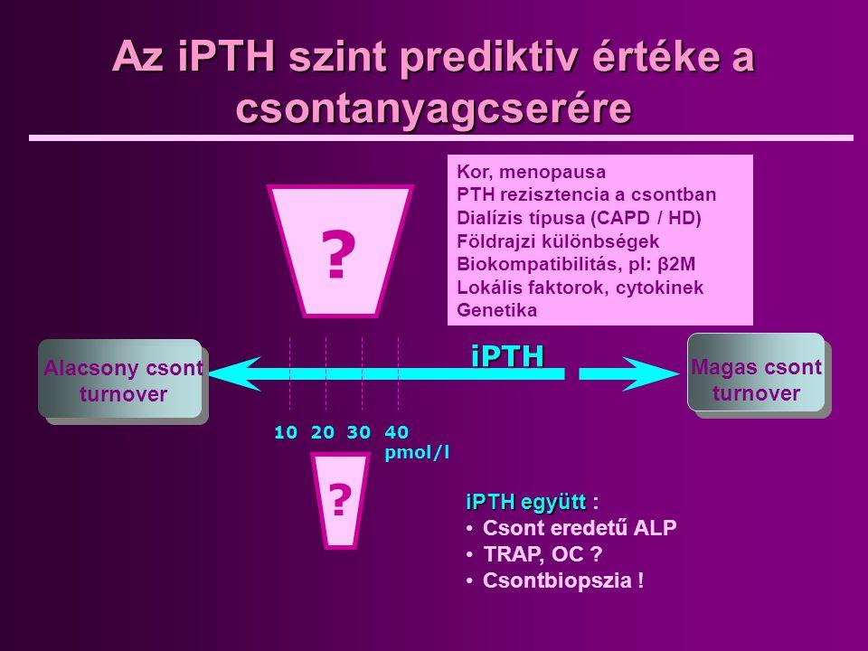 Az iPTH szint prediktiv értéke a csontanyagcserére 10203040 pmol/l Alacsony csont turnover Magas csont turnover iPTH ? ? Kor, menopausa PTH rezisztenc