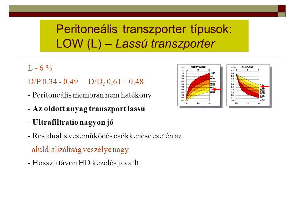 Peritoneális transzporter típusok: LOW (L) – Lassú transzporter L - 6 % D/P 0,34 - 0,49 D/D 0 0,61 – 0,48 - Peritoneális membrán nem hatékony - Az old