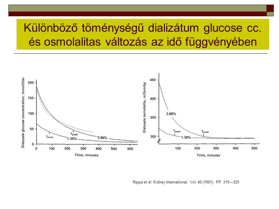 Különböző töménységű dializátum glucose cc. és osmolalitas változás az idő függvényében Rippe et a!: Kidney International, Vol. 40 (1991), PP. 315—325