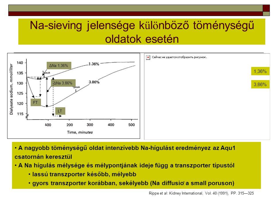 Na-sieving jelensége k ü l ö nböző töménységű oldatok esetén Rippe et a!: Kidney International, Vol. 40 (1991), PP. 315—325 1,36% 3,86% A nagyobb tömé