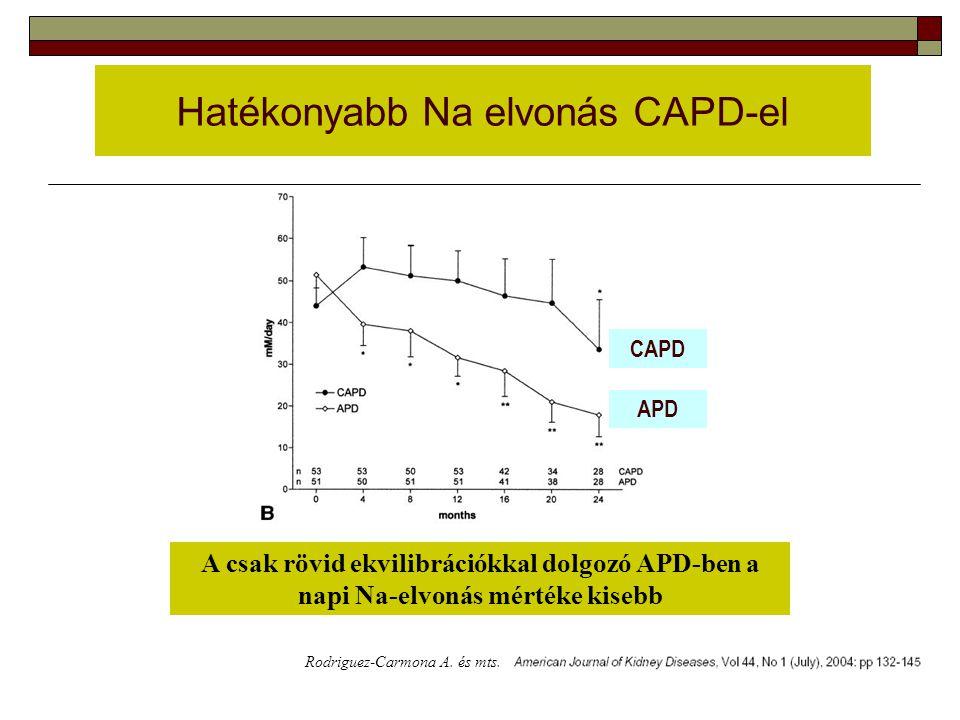 Hatékonyabb Na elvonás CAPD-el A csak rövid ekvilibrációkkal dolgozó APD-ben a napi Na-elvonás mértéke kisebb Rodriguez-Carmona A. és mts. CAPD APD