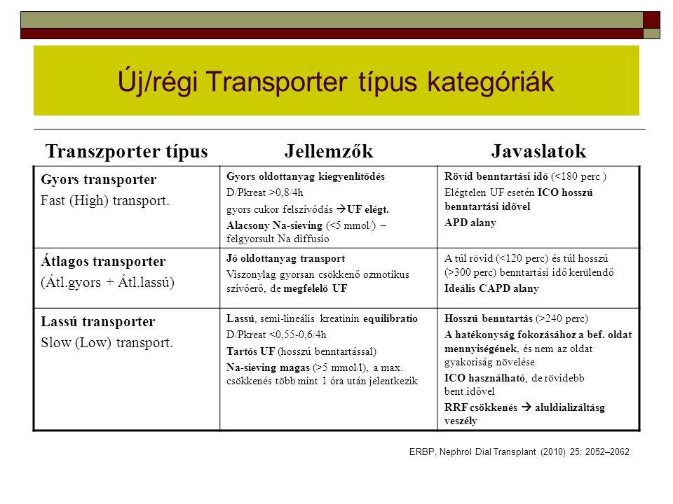 Új/régi Transporter típus kategóriák Transzporter típusJellemzőkJavaslatok Gyors transporter Fast (High) transport. Gyors oldottanyag kiegyenlítődés D