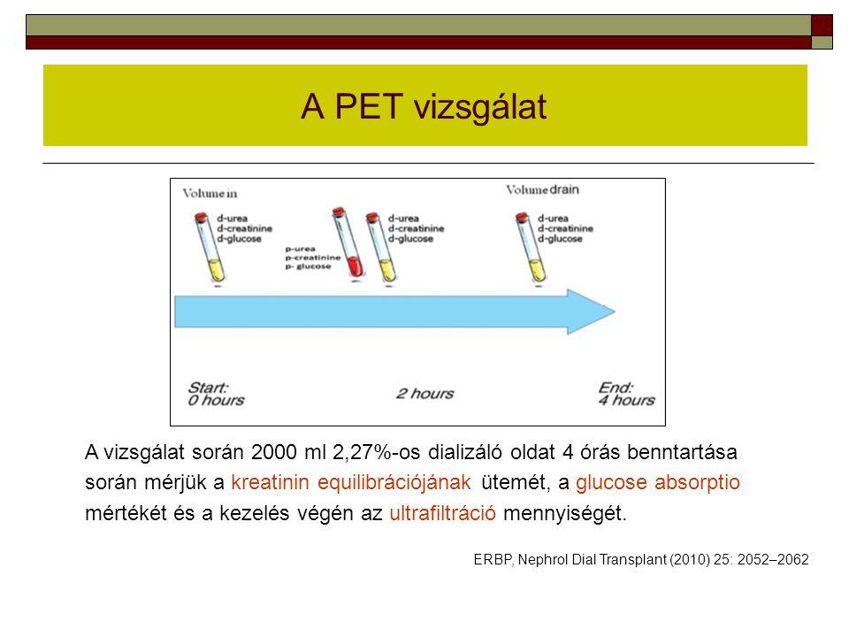 ERBP, Nephrol Dial Transplant (2010) 25: 2052–2062 A PET vizsgálat A vizsgálat során 2000 ml 2,27%-os dializáló oldat 4 órás benntartása során mérjük