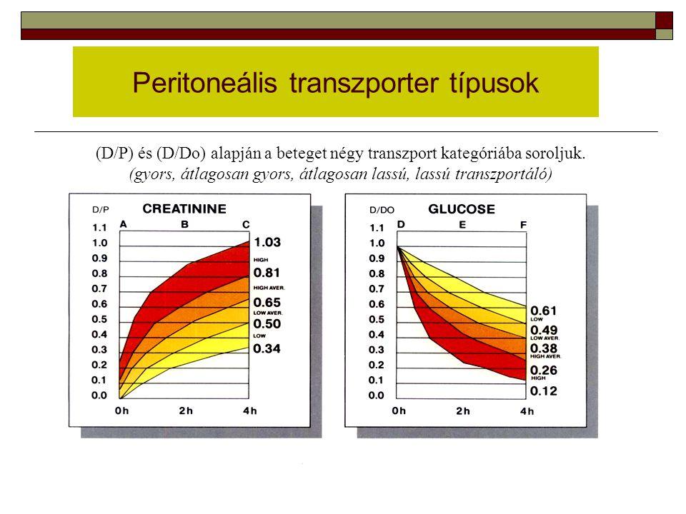 Peritoneális transzporter típusok (D/P) és (D/Do) alapján a beteget négy transzport kategóriába soroljuk. (gyors, átlagosan gyors, átlagosan lassú, la