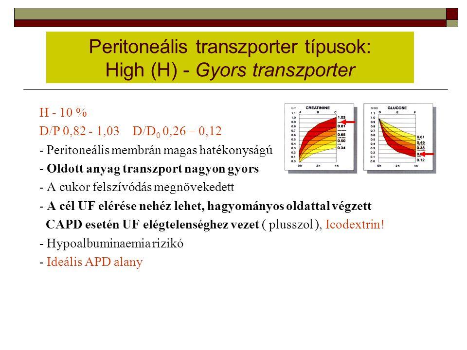 Peritoneális transzporter típusok: High (H) - Gyors transzporter H - 10 % D/P 0,82 - 1,03D/D 0 0,26 – 0,12 - Peritoneális membrán magas hatékonyságú -