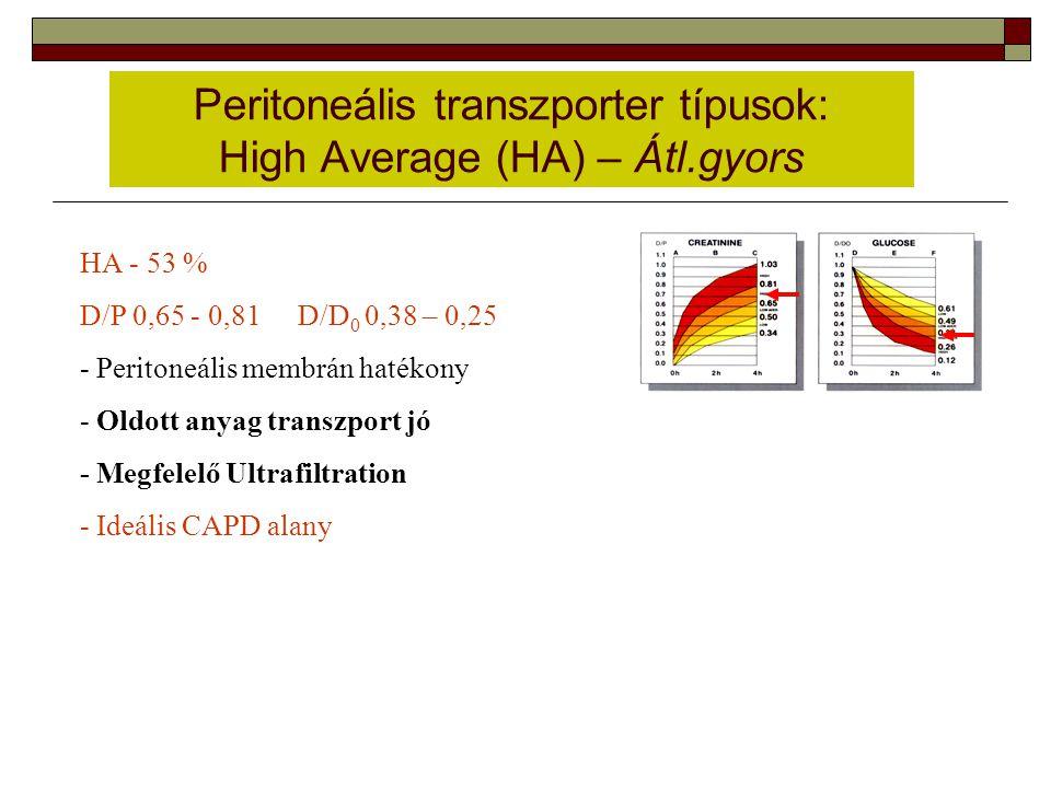 Peritoneális transzporter típusok: High Average (HA) – Átl.gyors HA - 53 % D/P 0,65 - 0,81 D/D 0 0,38 – 0,25 - Peritoneális membrán hatékony - Oldott