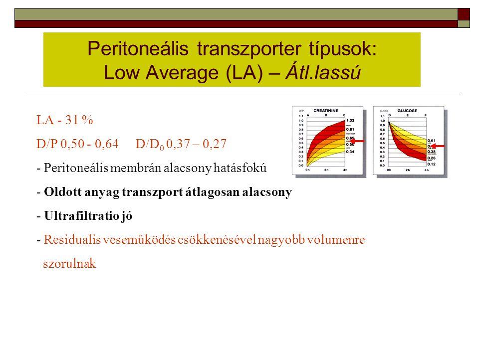 Peritoneális transzporter típusok: Low Average (LA) – Átl.lassú LA - 31 % D/P 0,50 - 0,64 D/D 0 0,37 – 0,27 - Peritoneális membrán alacsony hatásfokú
