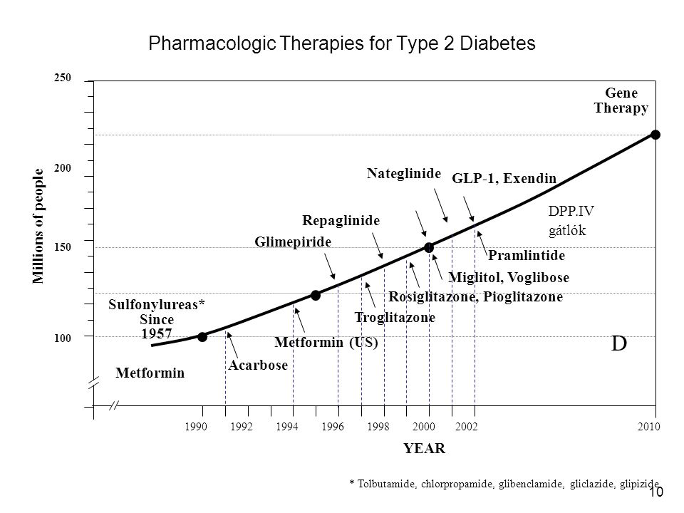 10 Pharmacologic Therapies for Type 2 Diabetes * Tolbutamide, chlorpropamide, glibenclamide, gliclazide, glipizide YEAR Millions of people 150 100 200