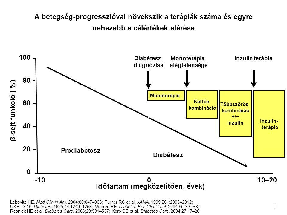 11 A betegség-progresszióval növekszik a terápiák száma és egyre nehezebb a célértékek elérése Lebovitz HE. Med Clin N Am. 2004;88:847–863; Turner RC