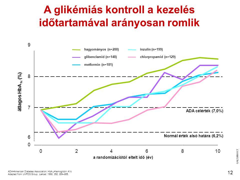 12 ADA=American Diabetes Association; HbA 1c =hemoglobin A1c Adapted from UKPDS Group. Lancet. 1998; 352: 854–865. A glikémiás kontroll a kezelés időt
