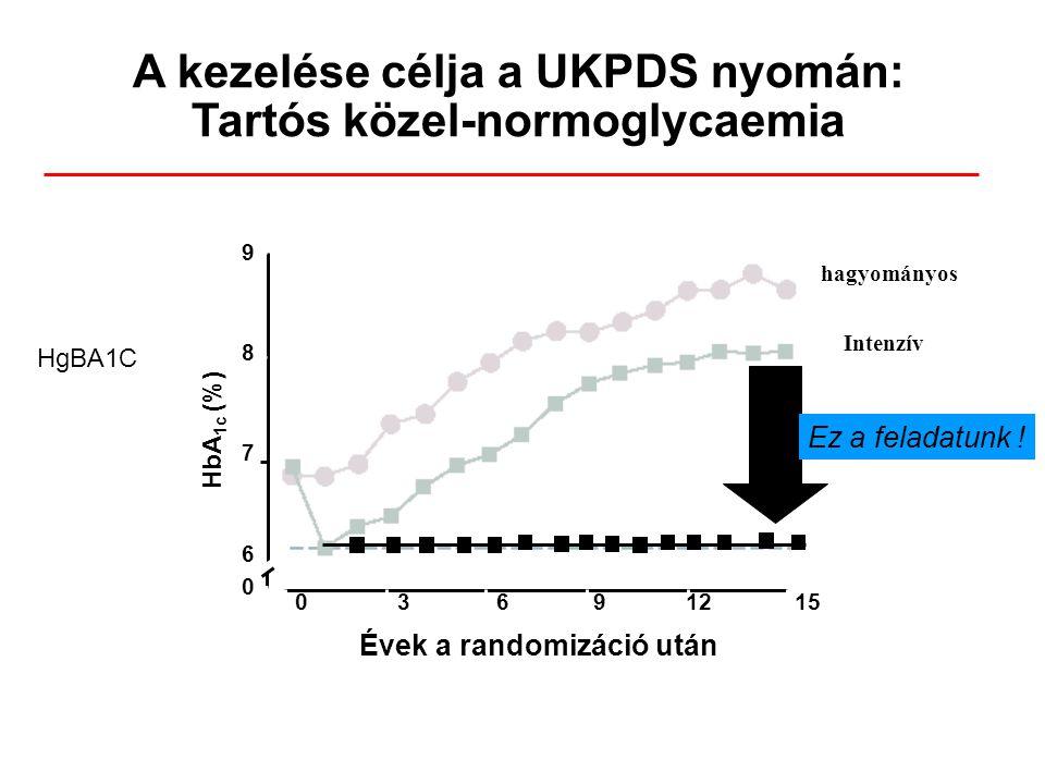 A kezelése célja a UKPDS nyomán: Tartós közel-normoglycaemia hagyományos Intenzív Évek a randomizáció után 03691215 9876098760 HbA 1c (%) Ez a feladat