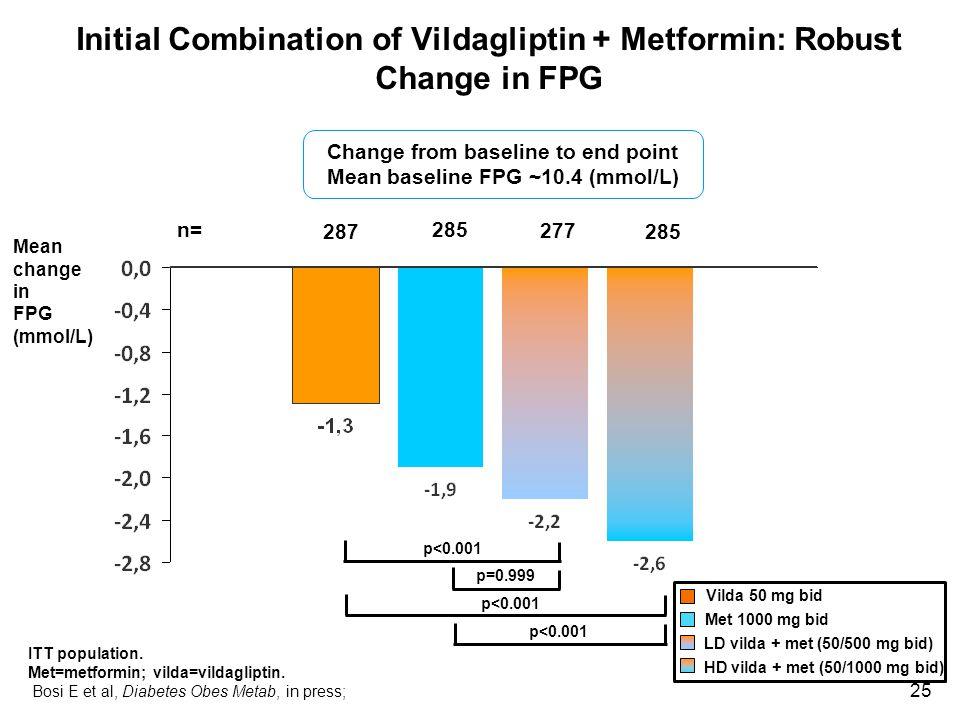 25 Initial Combination of Vildagliptin + Metformin: Robust Change in FPG ITT population. Met=metformin; vilda=vildagliptin. Bosi E et al, Diabetes Obe