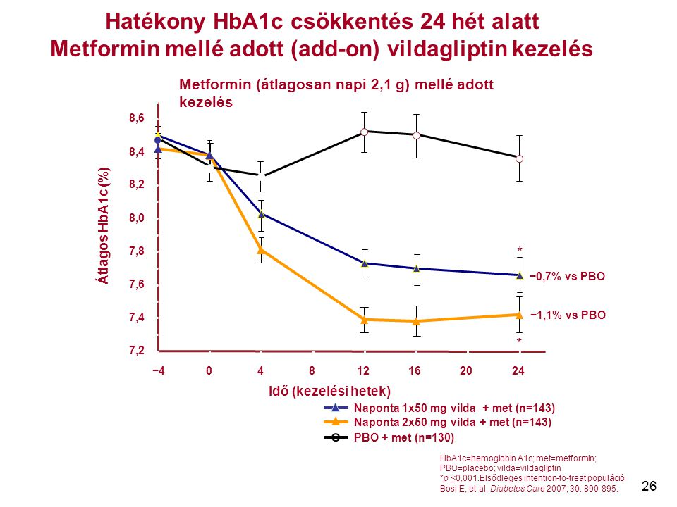 26 HbA1c=hemoglobin A1c; met=metformin; PBO=placebo; vilda=vildagliptin *p <0,001.Elsődleges intention-to-treat populáció. Bosi E, et al. Diabetes Car