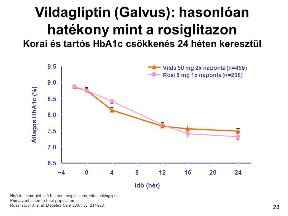 28 HbA1c=hemoglobin A1c; rosi=rosiglitazone; vilda=vildagliptin Primary intention-to-treat population. Rosenstock J, et al. Diabetes Care 2007; 30: 21