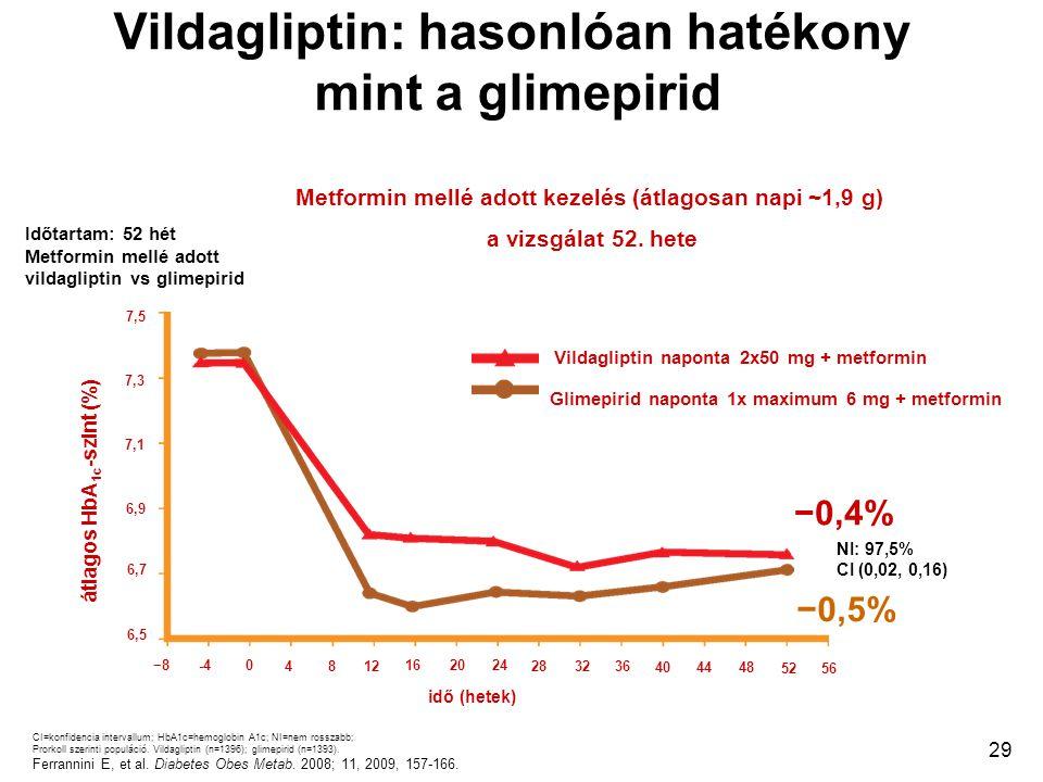 29 Vildagliptin: hasonlóan hatékony mint a glimepirid idő (hetek) CI=konfidencia intervallum; HbA1c=hemoglobin A1c; NI=nem rosszabb; Prorkoll szerinti