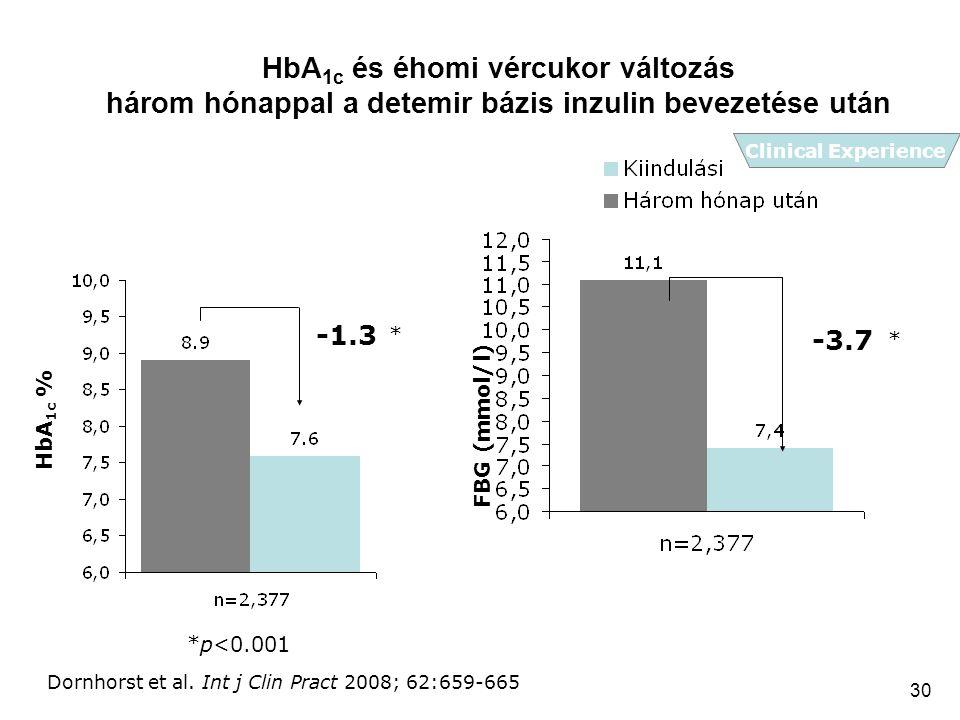 30 HbA 1c és éhomi vércukor változás három hónappal a detemir bázis inzulin bevezetése után HbA 1c % *p<0.001 -1.3 FBG (mmol/l) -3.7 * * Dornhorst et