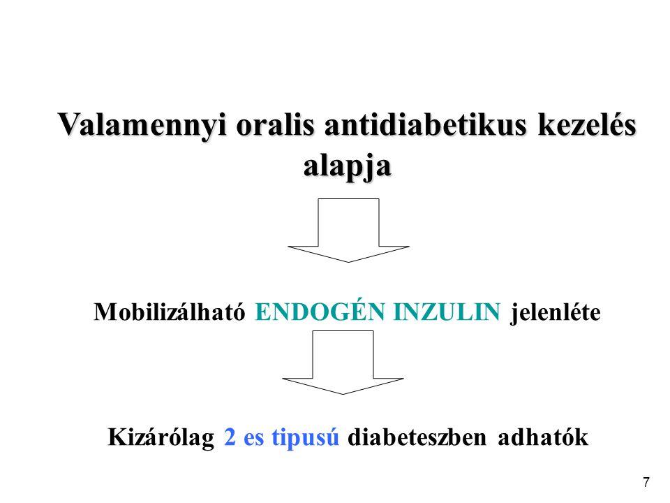 8 A vércukorszint csökkentésének lehetséges megközelítései Glukóz elimináció fokozása Gyomor ürülés lassítása Vércukor Insulin elválasztás fokozása ß-sejt tömeg növelése Kontrainsulári hormonok gátlása Glukóz termelés szupressziója Insulin hatás javítása Insulin mimetikumok Obesitas csökkentése CH felszívódás gátlása Glúkóz-zsírsav ciklus modifikálása Glukóz felhasználás stimulálása Insulin pótlása