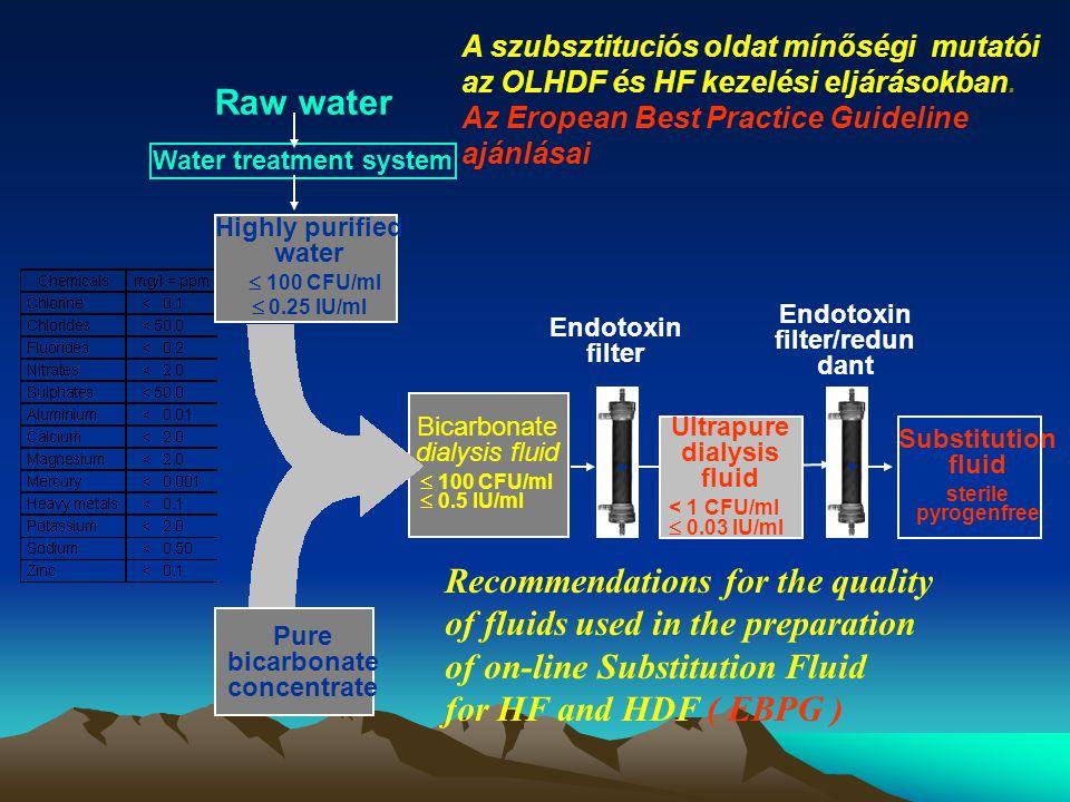 Highly purified water  100 CFU/ml  0.25 IU/ml Bicarbonate dialysis fluid  100 CFU/ml  0.5 IU/ml Ultrapure dialysis fluid < 1 CFU/ml  0.03 IU/ml S