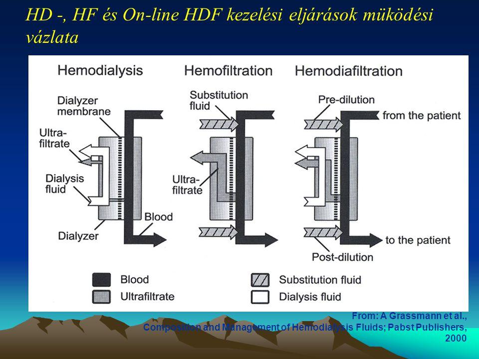 From: A Grassmann et al., Composition and Management of Hemodialysis Fluids; Pabst Publishers, 2000 HD -, HF és On-line HDF kezelési eljárások müködés