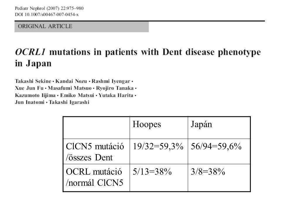 HoopesJapán ClCN5 mutáció /összes Dent 19/32=59,3%56/94=59,6% OCRL mutáció /normál ClCN5 5/13=38%3/8=38%