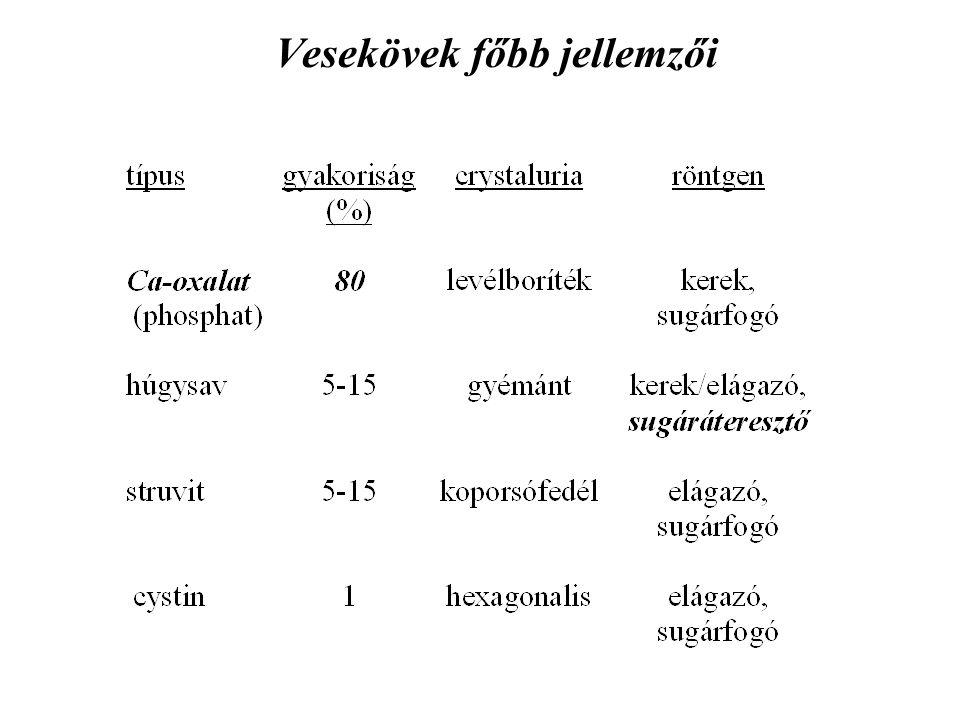 Vesekövesség rizikótényezői 1.: diéta Kevés folyadék fogyasztása –kőképzők koncentrációja a vizeletben nő –lassabb áramlás (epithelhez kitapad a kristály) –cave: cola-üdítő (foszforsav!) inkább fokozza Fehérjedús: (főleg állati ►H + / húgysavképzés↑) –calciuria↑ (csont Ca felszab.↑►H + pufferolás) –uricuria↑ (képzés↑ + u pH↓ miatt precip.↑) –citraturia↓ (u pH↓ miatt prox.