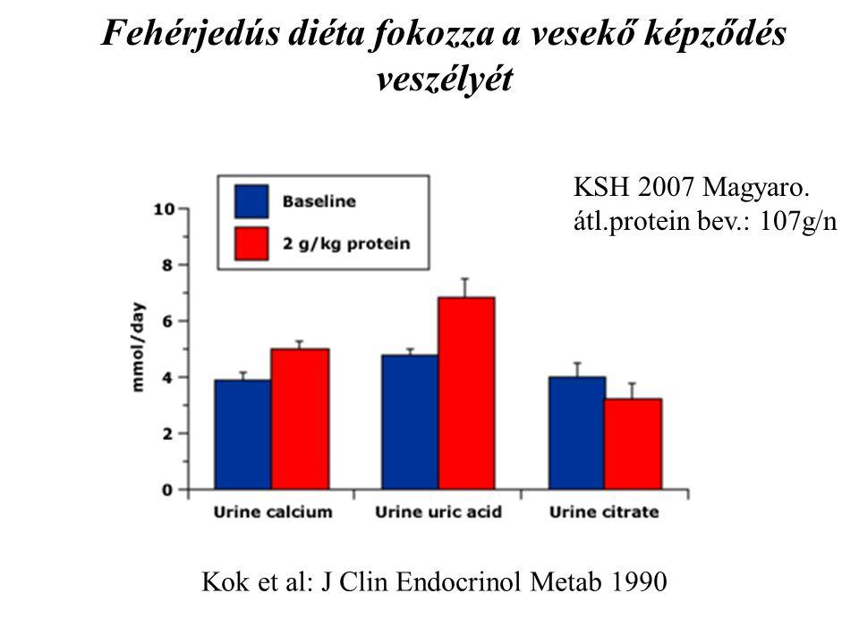 Kok et al: J Clin Endocrinol Metab 1990 Fehérjedús diéta fokozza a vesekő képződés veszélyét KSH 2007 Magyaro. átl.protein bev.: 107g/n