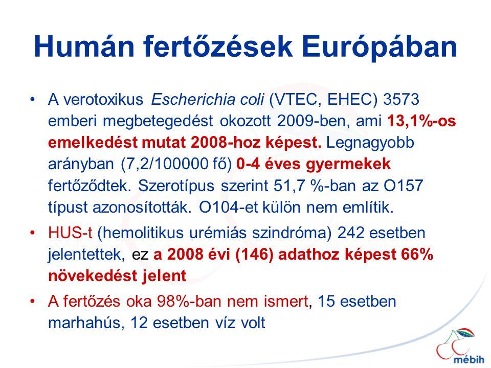Humán fertőzések Európában A verotoxikus Escherichia coli (VTEC, EHEC) 3573 emberi megbetegedést okozott 2009-ben, ami 13,1%-os emelkedést mutat 2008-