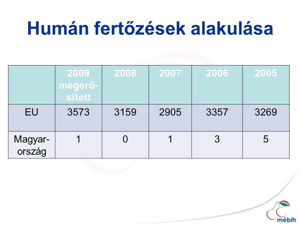Humán fertőzések alakulása 2009 megerő- sített 2008200720062005 EU35733159290533573269 Magyar- ország 10135