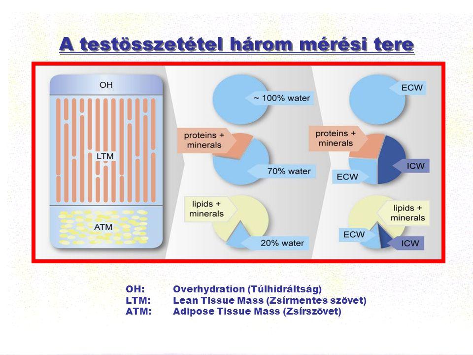 A testösszetétel három mérési tere OH: Overhydration (Túlhidráltság) LTM: Lean Tissue Mass (Zsírmentes szövet) ATM: Adipose Tissue Mass (Zsírszövet)