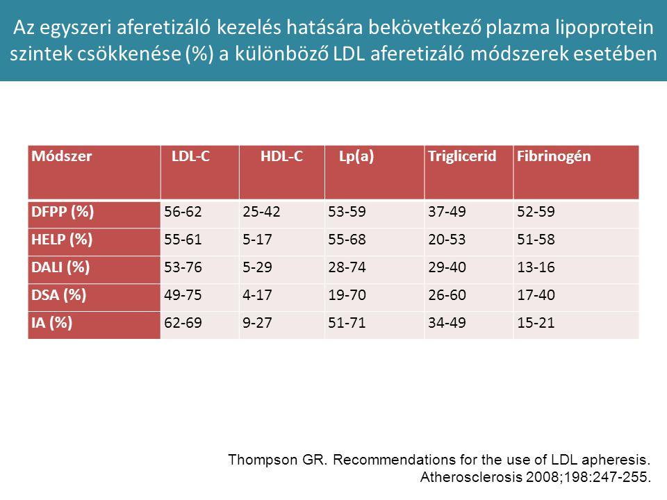 Az egyszeri aferetizáló kezelés hatására bekövetkező plazma lipoprotein szintek csökkenése (%) a különböző LDL aferetizáló módszerek esetében Módszer
