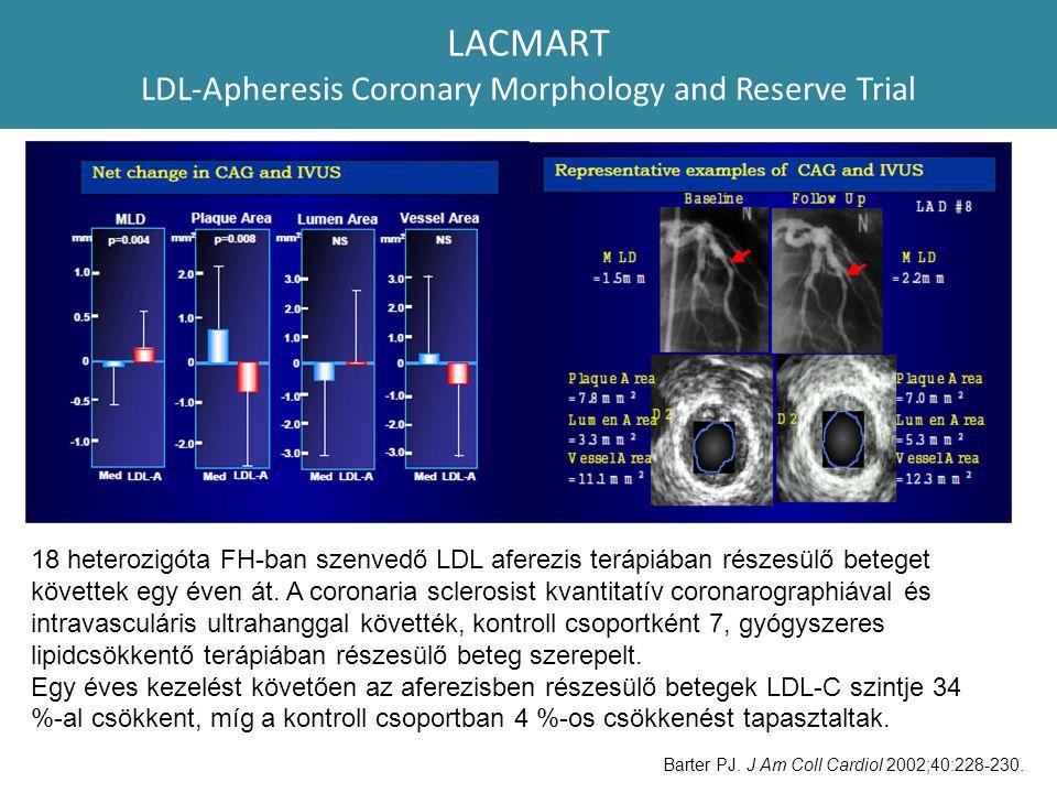 LACMART LDL-Apheresis Coronary Morphology and Reserve Trial 18 heterozigóta FH-ban szenvedő LDL aferezis terápiában részesülő beteget követtek egy éve