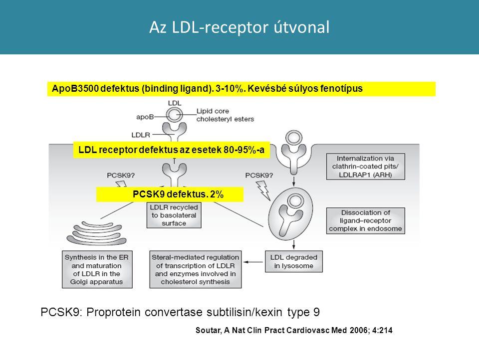 Az LDL-receptor útvonal Soutar, A Nat Clin Pract Cardiovasc Med 2006; 4:214 LDL receptor defektus az esetek 80-95%-a PCSK9 defektus. 2% ApoB3500 defek