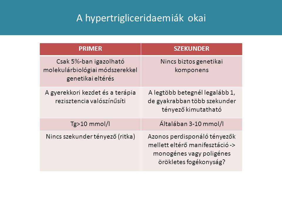 A hypertrigliceridaemiák okai PRIMERSZEKUNDER Csak 5%-ban igazolható molekulárbiológiai módszerekkel genetikai eltérés Nincs biztos genetikai komponen