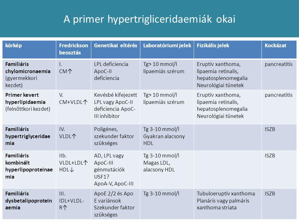 A primer hypertrigliceridaemiák okai kórképFredrickson beosztás Genetikai eltérésLaboratóriumi jelekFizikális jelekKockázat Familiáris chylomicronaemi